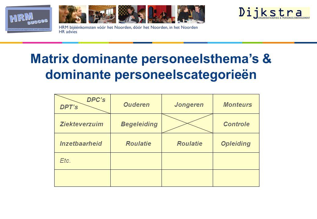 Matrix dominante personeelsthema's & dominante personeelscategorieën DPT's DPC's OuderenJongerenMonteurs Ziekteverzuim Inzetbaarheid Etc. ControleBege
