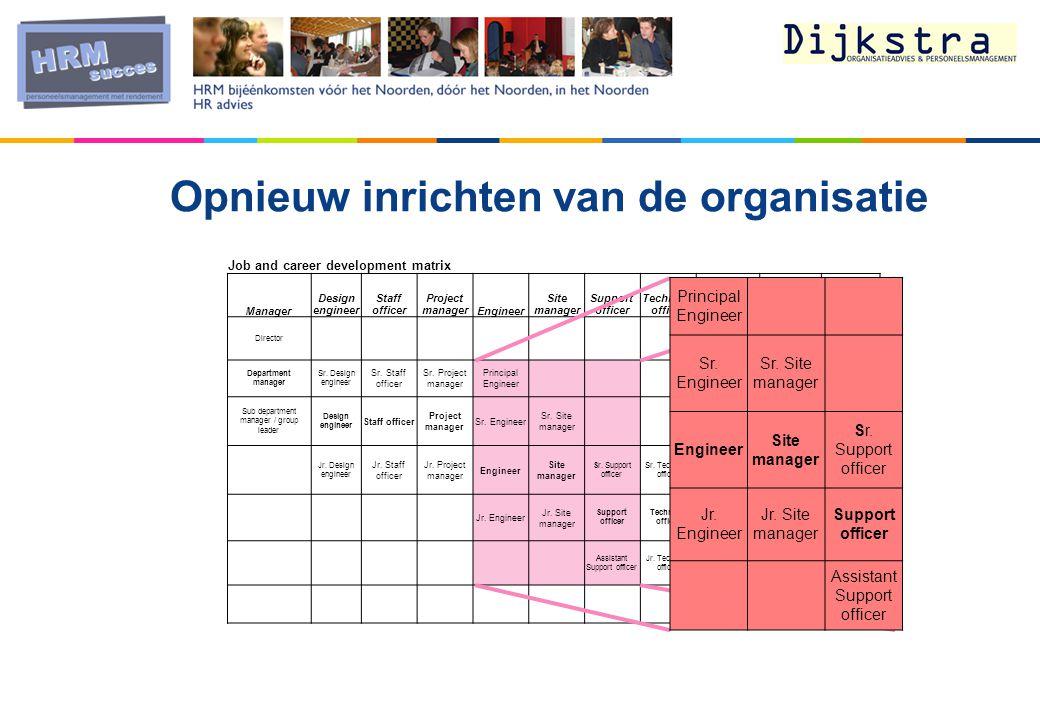 Opnieuw inrichten van de organisatie Job and career development matrix Manager Design engineer Staff officer Project managerEngineer Site manager Supp