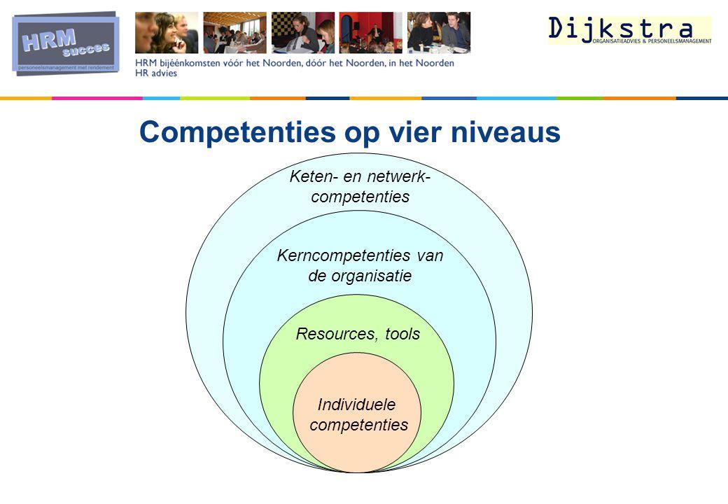Competenties op vier niveaus Kerncompetenties van de organisatie Resources, tools Individuele competenties Keten- en netwerk- competenties