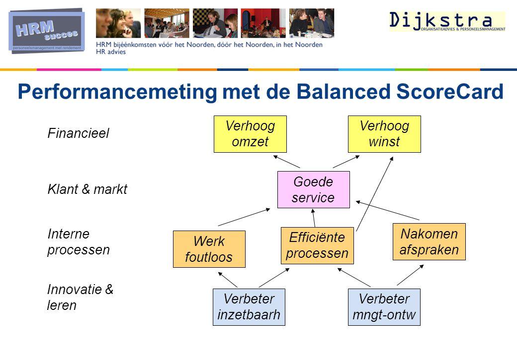 Performancemeting met de Balanced ScoreCard Verhoog omzet Verhoog winst Goede service Werk foutloos Efficiënte processen Verbeter inzetbaarh Verbeter