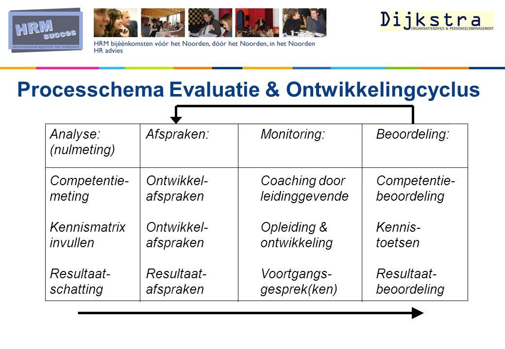 Analyse:Afspraken:Monitoring:Beoordeling: (nulmeting) Competentie-Ontwikkel-Coaching doorCompetentie- metingafsprakenleidinggevende beoordeling KennismatrixOntwikkel-Opleiding & Kennis- invullenafsprakenontwikkelingtoetsen Resultaat-Resultaat-Voortgangs-Resultaat- schattingafsprakengesprek(ken)beoordeling Processchema Evaluatie & Ontwikkelingcyclus