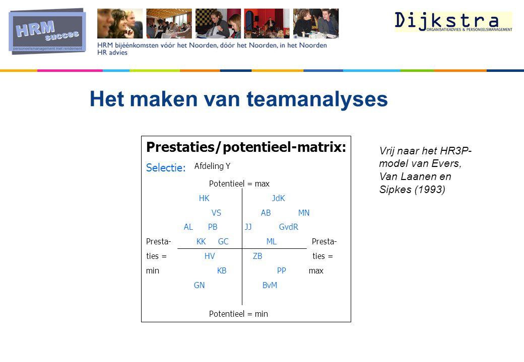 Prestaties/potentieel-matrix: Selectie: Potentieel = max HK JdK VS AB MN AL PB JJ GvdR Presta- KK GC ML Presta- ties = HV ZB ties = min KB PP max GN BvM Potentieel = min Afdeling Y Vrij naar het HR3P- model van Evers, Van Laanen en Sipkes (1993) Het maken van teamanalyses