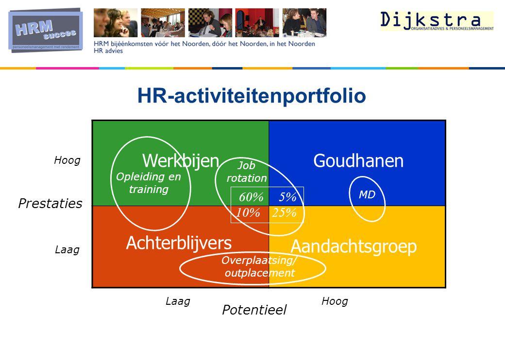 HR-activiteitenportfolio Werkbijen Goudhanen Achterblijvers Aandachtsgroep Potentieel Prestaties Hoog LaagHoog Laag 60% 5% 10% 25% MD Overplaatsing/ outplacement Job rotation Opleiding en training