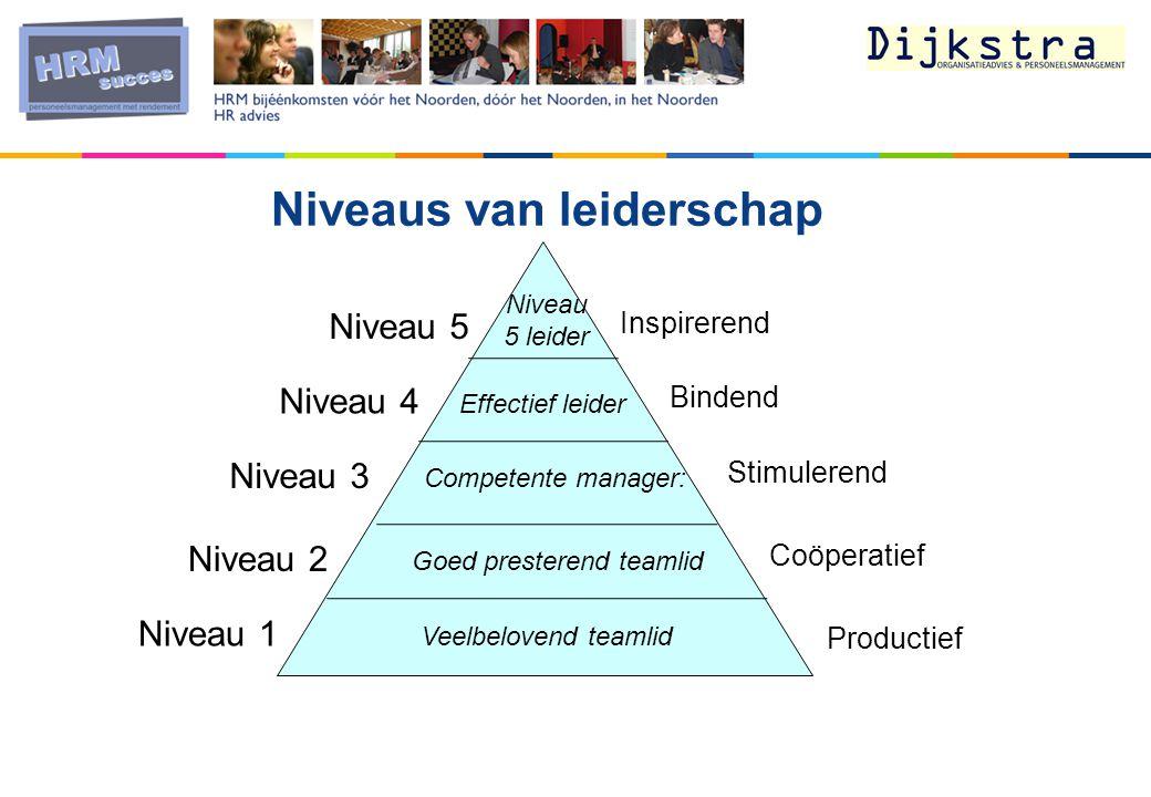 Niveaus van leiderschap Effectief leider Niveau 5 leider Competente manager: Goed presterend teamlid Veelbelovend teamlid Inspirerend Niveau 5 Niveau 4 Niveau 3 Niveau 2 Niveau 1 Bindend Stimulerend Coöperatief Productief