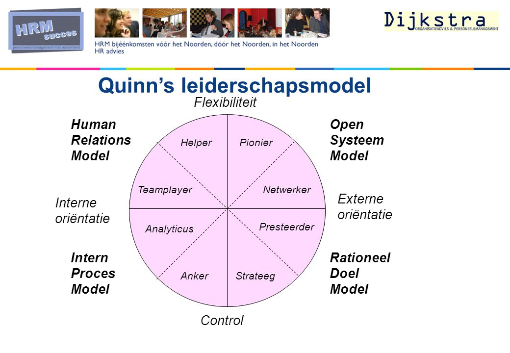 Quinn's leiderschapsmodel Control Externe oriëntatie Interne oriëntatie Flexibiliteit Presteerder Netwerker PionierHelper Teamplayer Analyticus AnkerStrateeg Rationeel Doel Model Intern Proces Model Open Systeem Model Human Relations Model