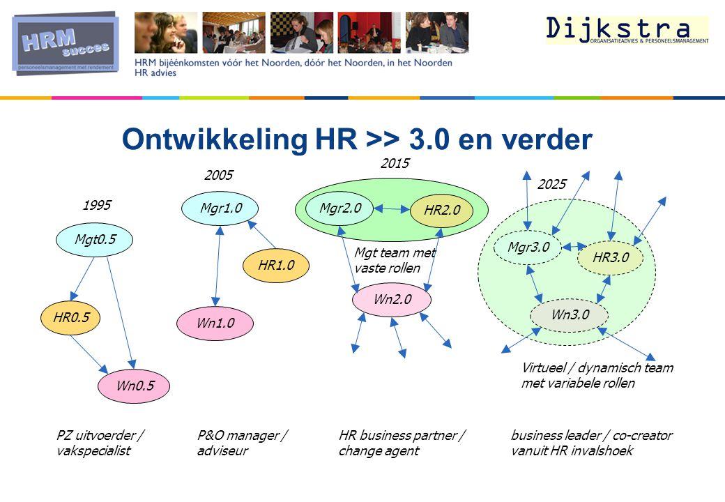 Mgt0.5 HR0.5 Wn0.5 Mgr2.0 HR2.0 Mgt team met vaste rollen PZ uitvoerder / vakspecialist P&O manager / adviseur business leader / co-creator vanuit HR invalshoek HR business partner / change agent Mgr1.0 HR1.0 Wn2.0 Wn1.0 Mgr3.0 HR3.0 Wn3.0 Virtueel / dynamisch team met variabele rollen 2005 2025 2015 1995 Ontwikkeling HR >> 3.0 en verder