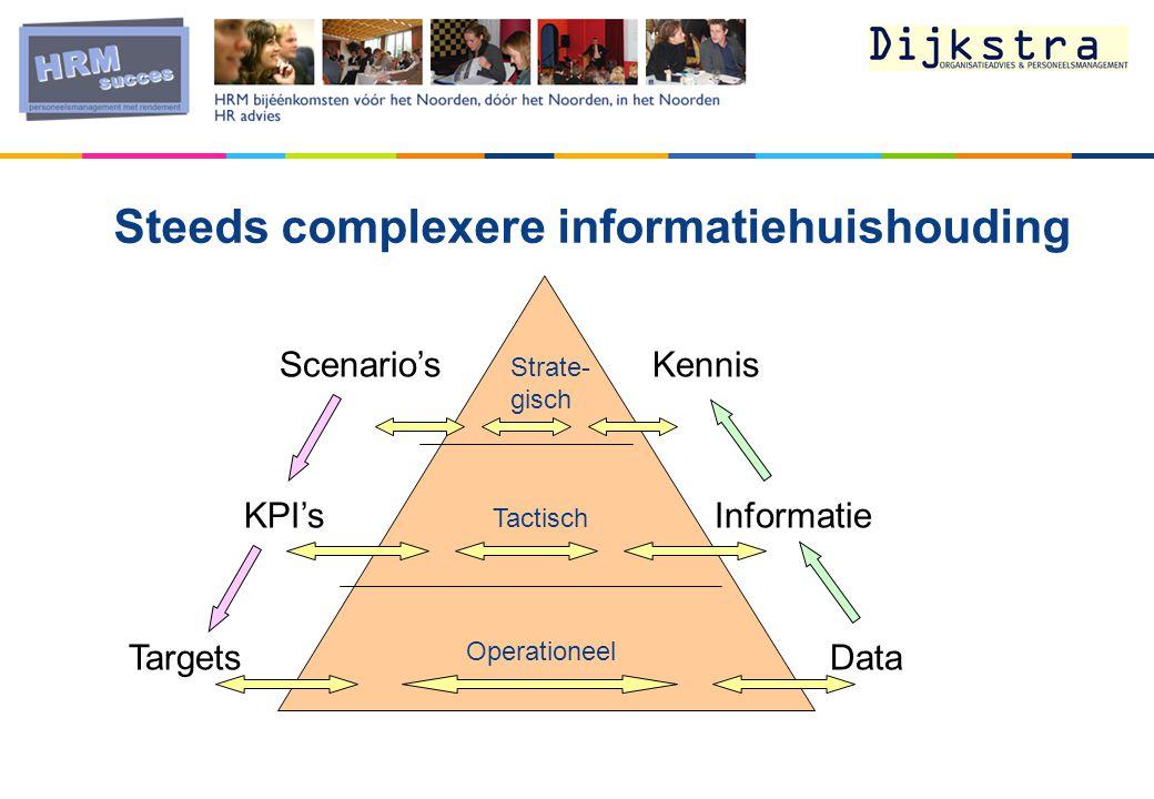 Scenario's KPI's Strate- gisch Tactisch Operationeel Targets Kennis Informatie Data Steeds complexere informatiehuishouding