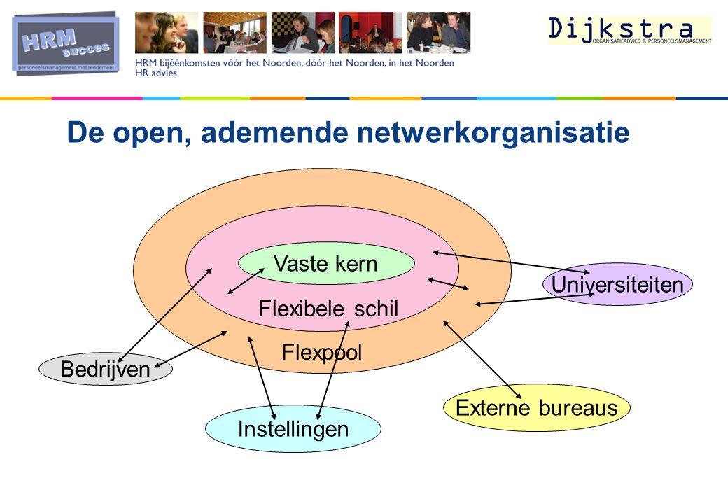 Flexpool Flexibele schil De open, ademende netwerkorganisatie Externe bureaus Instellingen Universiteiten Bedrijven Vaste kern