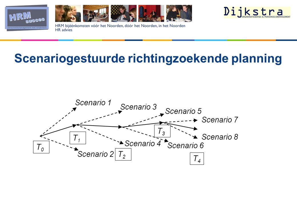 Scenario 1 Scenario 5 Scenario 3 Scenario 4 Scenario 2 Scenario 6 Scenario 8 T0T0 T1T1 T2T2 T3T3 T4T4 Scenariogestuurde richtingzoekende planning Scenario 7