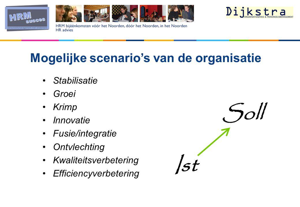 Mogelijke scenario's van de organisatie Stabilisatie Groei Krimp Innovatie Fusie/integratie Ontvlechting Kwaliteitsverbetering Efficiencyverbetering Soll Ist