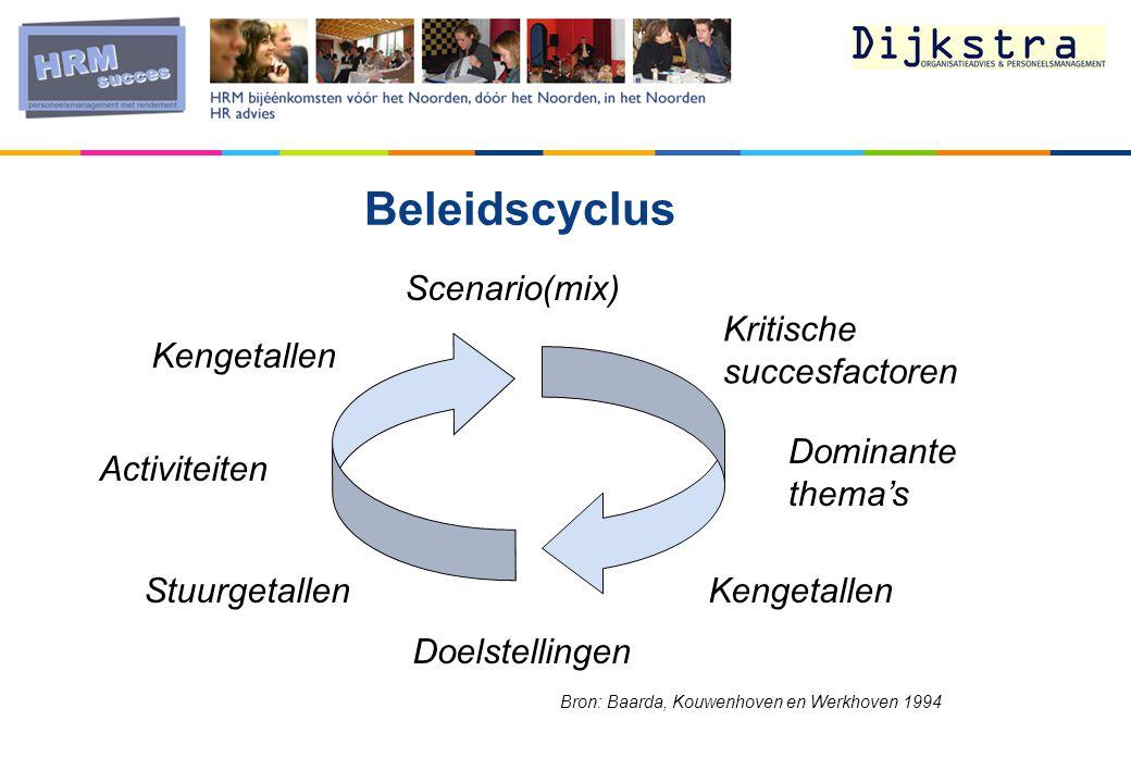Beleidscyclus Scenario(mix) Kritische succesfactoren Dominante thema's Kengetallen Doelstellingen Stuurgetallen Activiteiten Kengetallen Bron: Baarda, Kouwenhoven en Werkhoven 1994