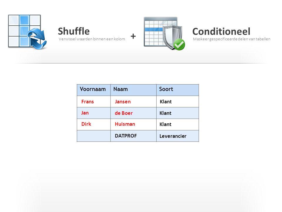 I T C G Shuffle Verwissel waarden binnen een kolom Conditioneel Maskeer gespecificeerde delen van tabellen + VoornaamNaamSoort Frans Jan Dirk Jansen d