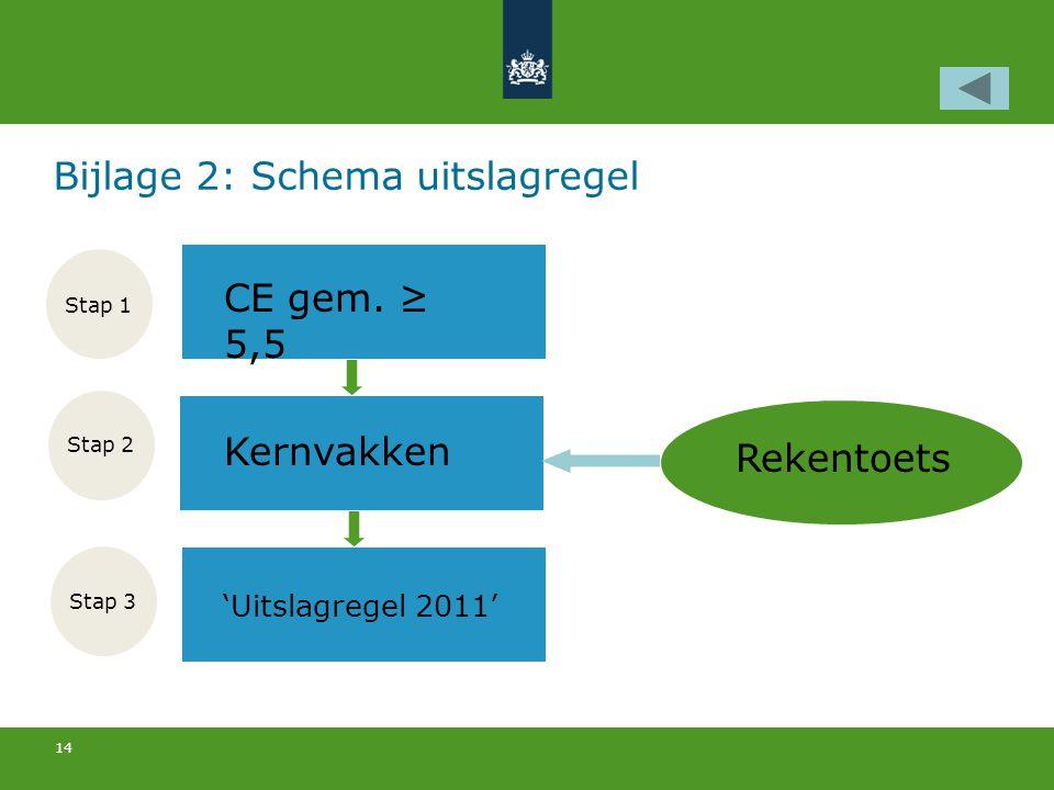 14 Bijlage 2: Schema uitslagregel CE gem.