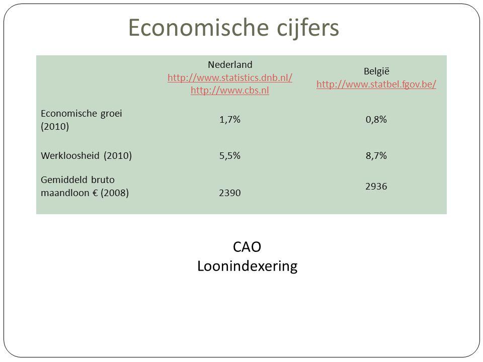 Nederland http://www.statistics.dnb.nl/ http://www.cbs.nl België http://www.statbel.fgov.be/ Economische groei (2010) 1,7%0,8% Werkloosheid (2010)5,5%