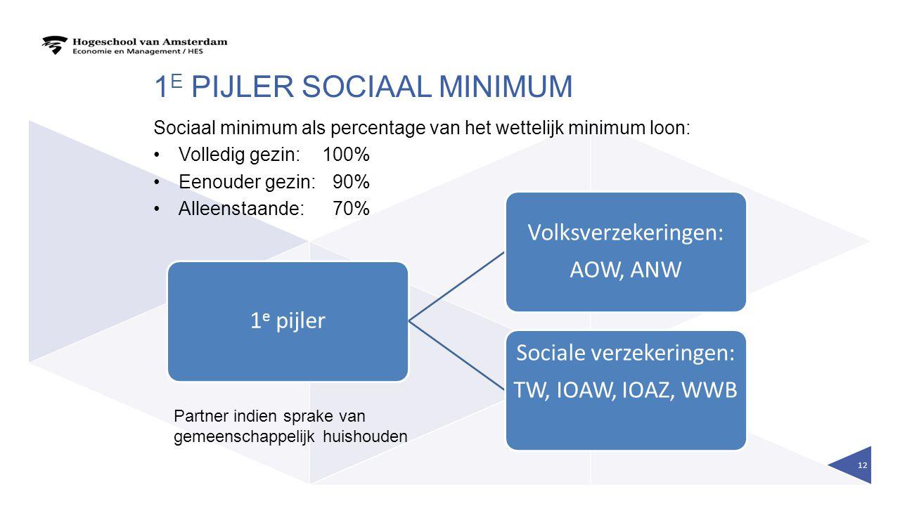 1 E PIJLER SOCIAAL MINIMUM Sociaal minimum als percentage van het wettelijk minimum loon: Volledig gezin:100% Eenouder gezin: 90% Alleenstaande: 70% 1