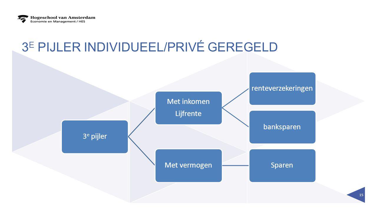3 E PIJLER INDIVIDUEEL/PRIVÉ GEREGELD 3 e pijler Met inkomen Lijfrente renteverzekeringenbanksparenMet vermogenSparen 15
