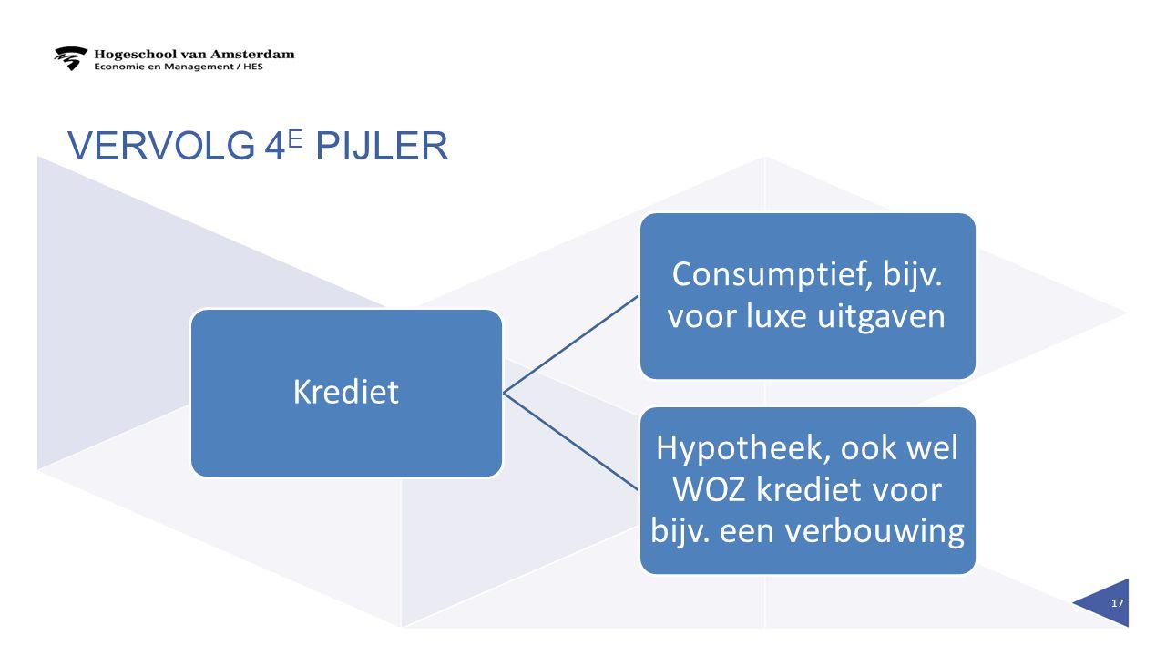VERVOLG 4 E PIJLER Krediet Consumptief, bijv. voor luxe uitgaven Hypotheek, ook wel WOZ krediet voor bijv. een verbouwing 17