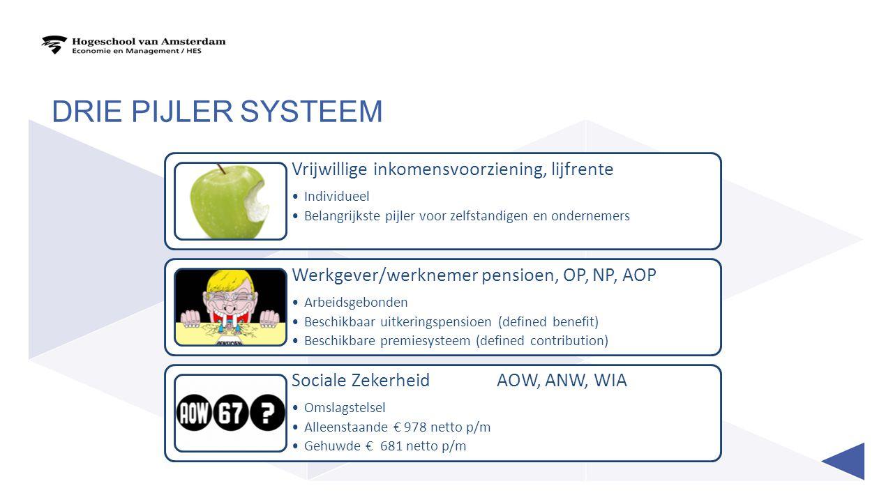 DRIE PIJLER SYSTEEM Vrijwillige inkomensvoorziening, lijfrente Individueel Belangrijkste pijler voor zelfstandigen en ondernemers Werkgever/werknemer