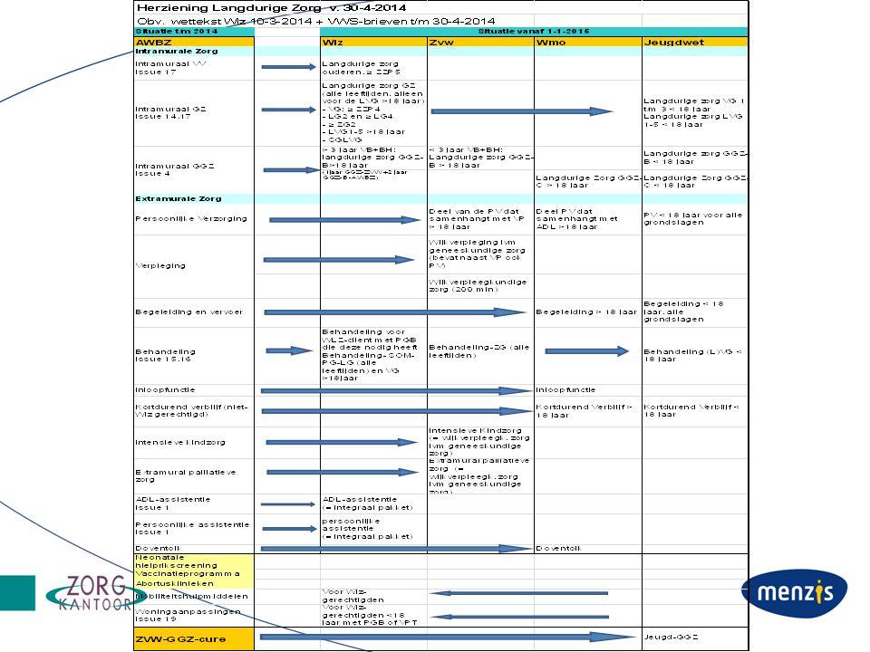 Communicatie Zorg en overgangsrecht Eigen Bijdrage en eigen risico PGB Financiële regelingen Premie