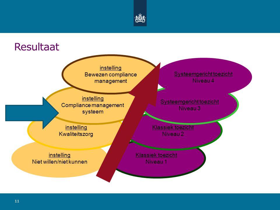 Resultaat 11 instelling Niet willen/niet kunnen instelling Kwaliteitszorg instelling Compliance management systeem instelling Bewezen compliance management Klassiek toezicht Niveau 1 Klassiek toezicht Niveau 2 Systeemgericht toezicht Niveau 3 Systeemgericht toezicht Niveau 4