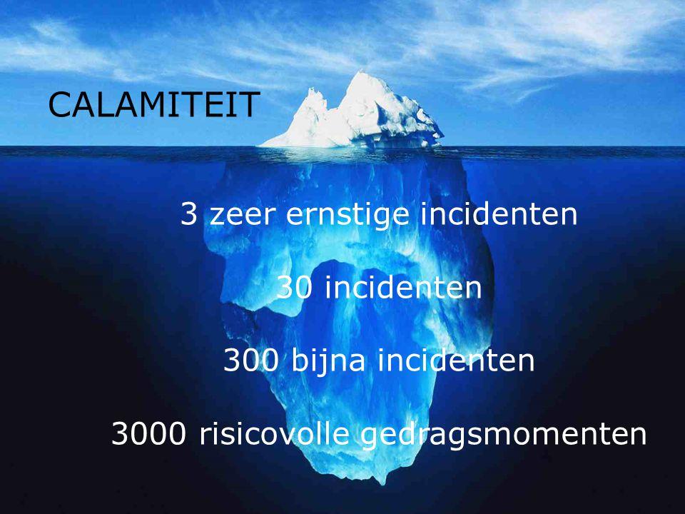 Topje van de ijsberg 4 CALAMITEIT 3 zeer ernstige incidenten 30 incidenten 300 bijna incidenten 3000 risicovolle gedragsmomenten