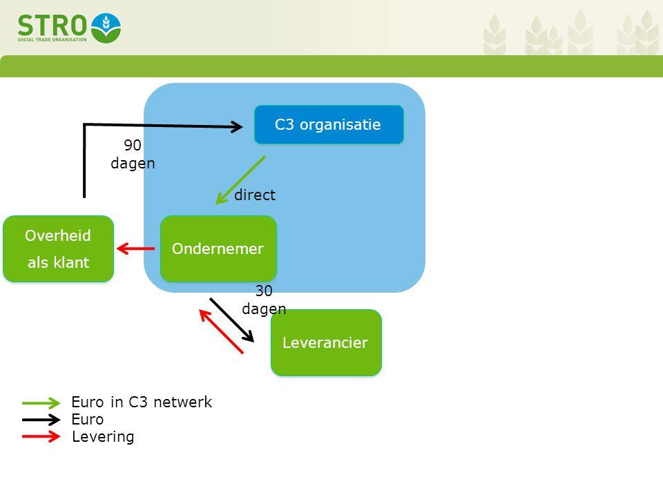Leverancier Overheid als klant Overheid als klant C3 organisatie 30 dagen Euro in C3 netwerk Levering Euro 90 dagen direct Ondernemer