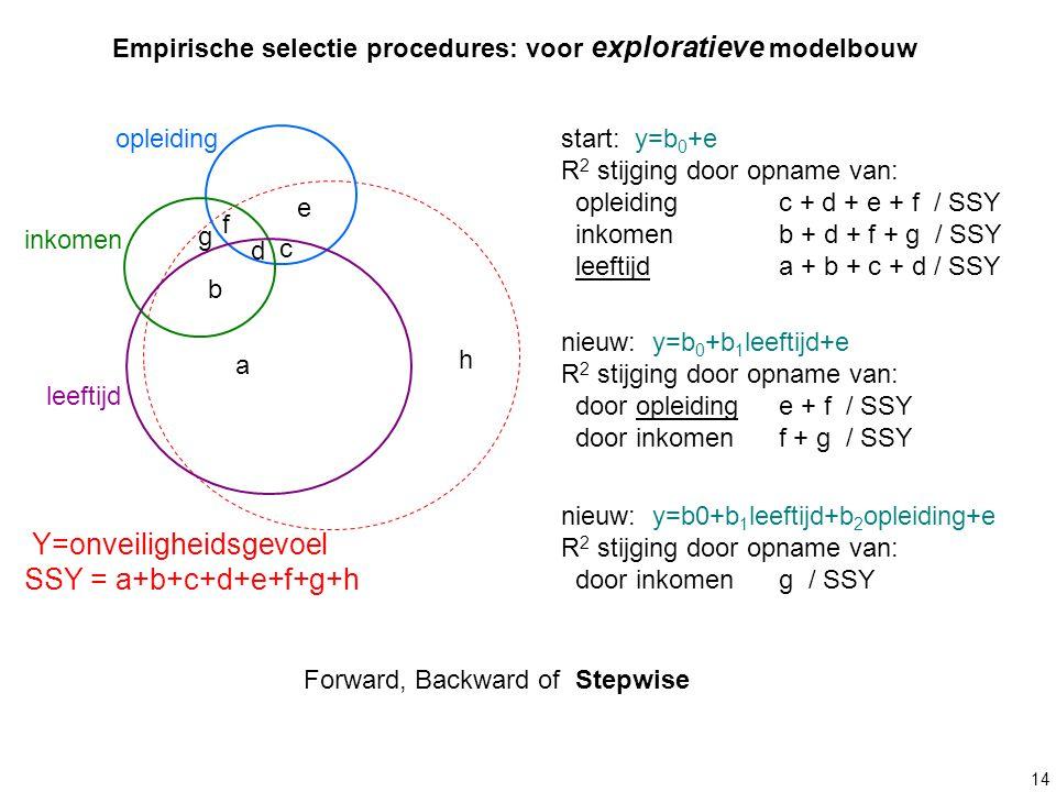14 leeftijd a b c d e g opleiding inkomen Y=onveiligheidsgevoel SSY = a+b+c+d+e+f+g+h h f Empirische selectie procedures: voor exploratieve modelbouw