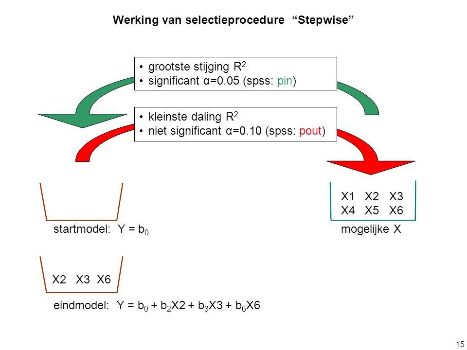 15 X1 X2 X3 X4 X5 X6 mogelijke X kleinste daling R 2 niet significant α=0.10 (spss: pout) grootste stijging R 2 significant α=0.05 (spss: pin) Werking