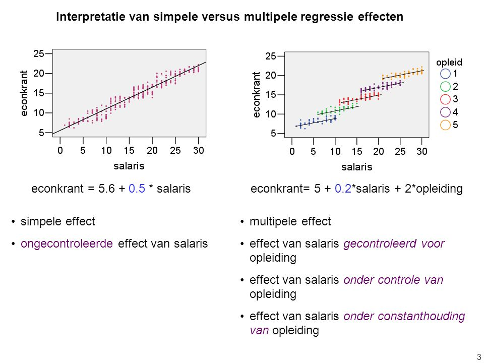3 econkrant = 5.6 + 0.5 * salariseconkrant= 5 + 0.2*salaris + 2*opleiding multipele effect effect van salaris gecontroleerd voor opleiding effect van