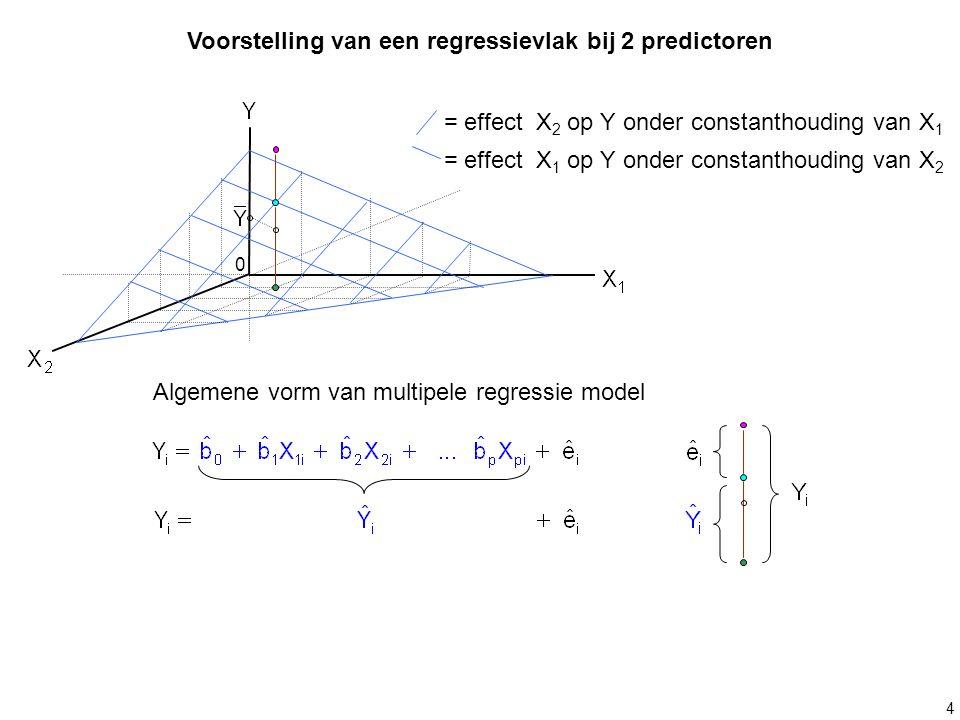 4 Voorstelling van een regressievlak bij 2 predictoren = effect X 2 op Y onder constanthouding van X 1 = effect X 1 op Y onder constanthouding van X 2
