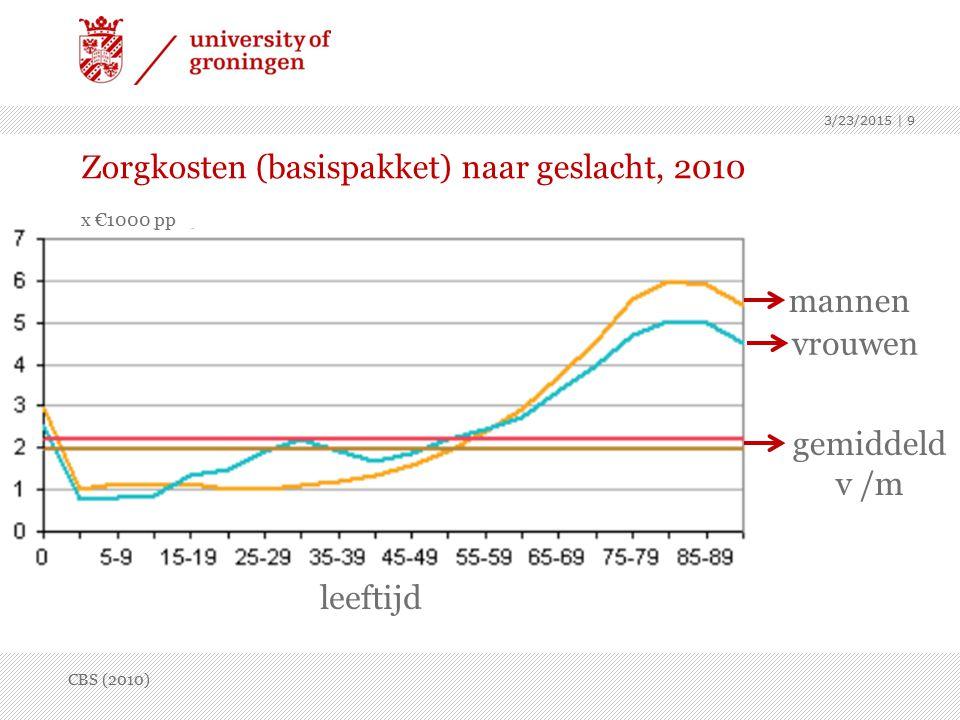 3/23/2015 | 9 Zorgkosten (basispakket) naar geslacht, 2010 x €1000 pp mannen gemiddeld v /m CBS (2010) vrouwen leeftijd
