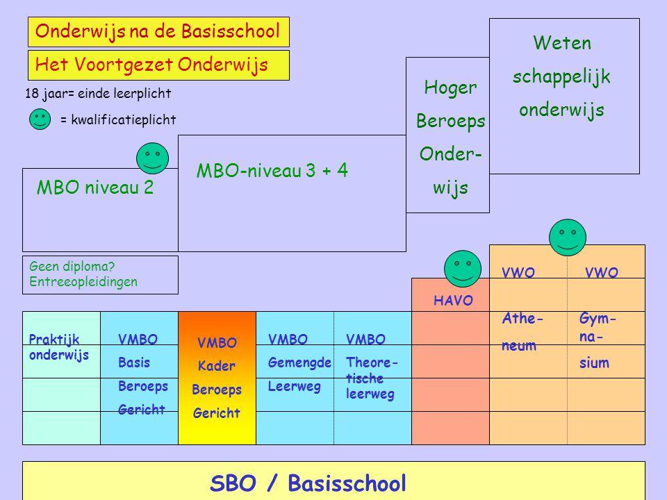 MBO-niveau 3 + 4 Hoger Beroeps Onder- wijs Weten schappelijk onderwijs MBO niveau 2 Onderwijs na de Basisschool Het Voortgezet Onderwijs SBO / Basissc