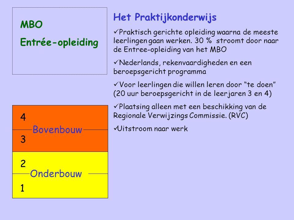 Overzicht voortgezet onderwijs in Bergen op Zoom e.o.