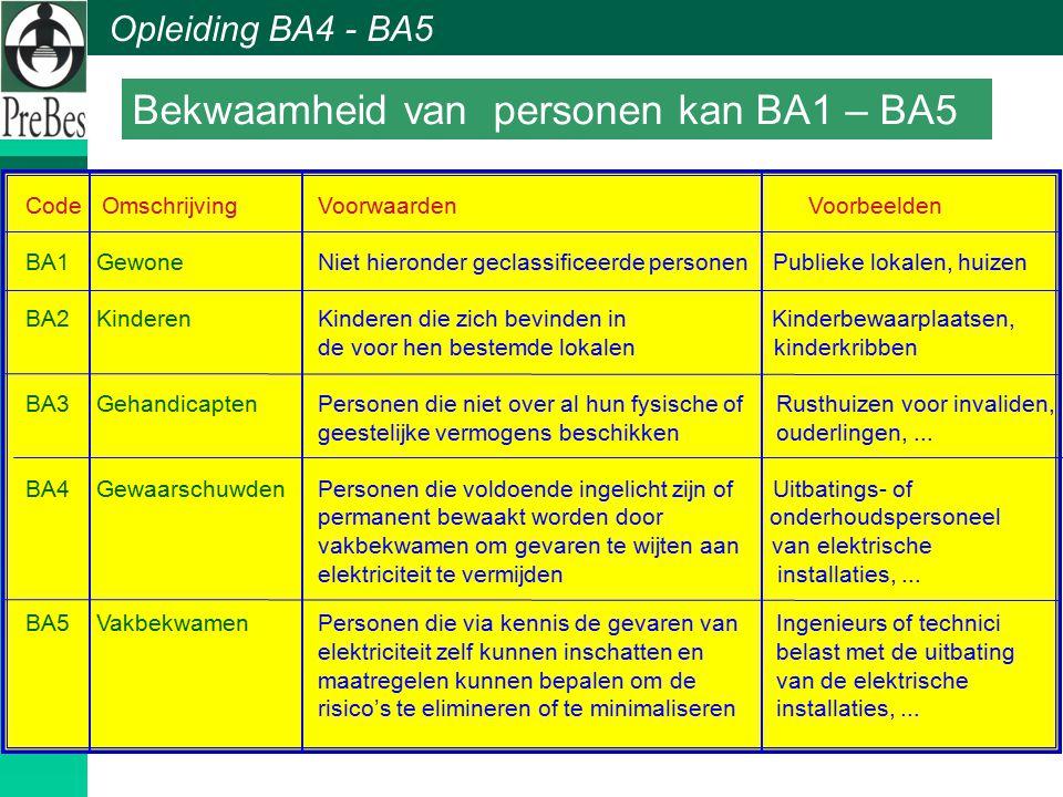 Opleiding BA4 - BA5 Code Omschrijving Voorwaarden Voorbeelden BA1 Gewone Niet hieronder geclassificeerde personen Publieke lokalen, huizen BA2 Kindere