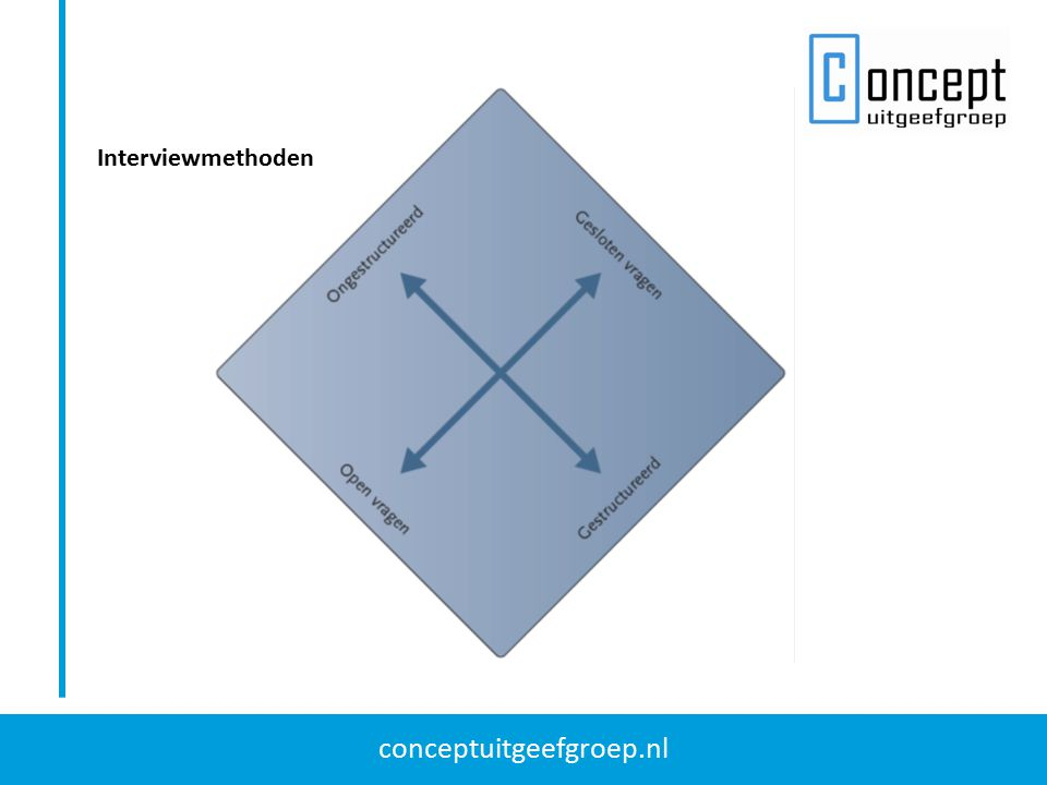 conceptuitgeefgroep.nl Interviewmethoden