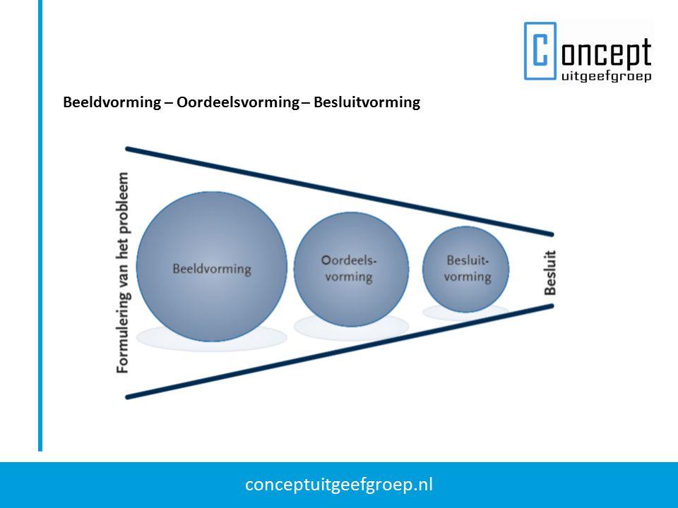 conceptuitgeefgroep.nl Beeldvorming – Oordeelsvorming – Besluitvorming