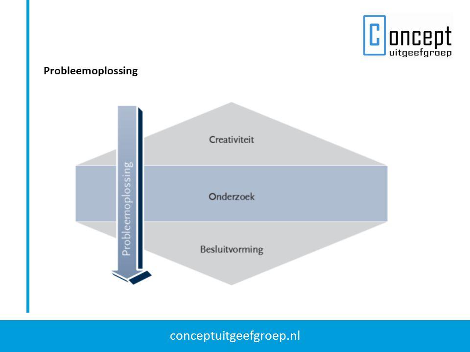 conceptuitgeefgroep.nl Creativiteitstechnieken Er zijn vier verschillende soorten creativiteitstechnieken die u helpen om: 1.meerdere invalshoeken van een probleem te ontdekken (mindmapping); 2.te denken in nieuwe richtingen (laterale denktechniek van De Bono); 3.kansrijke overeenkomsten te zien tussen verschijnselen of problemen (metaforen); 4.te associëren op ideeën van anderen (associatietechniek).