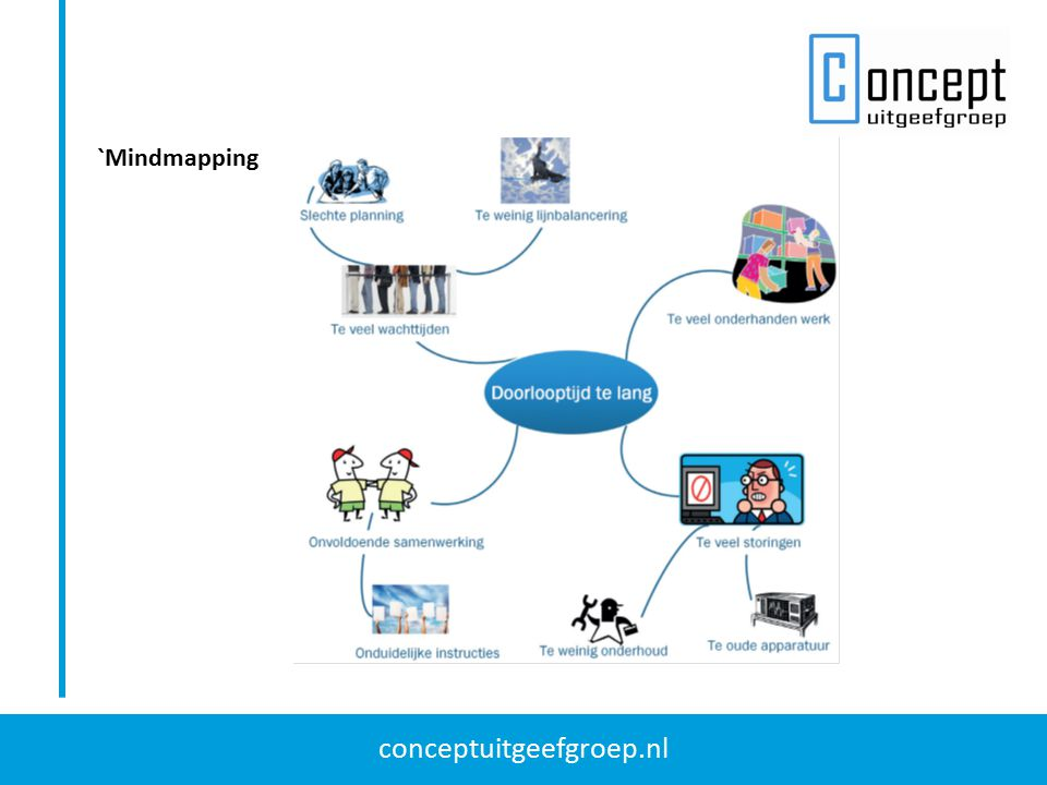 conceptuitgeefgroep.nl `Mindmapping