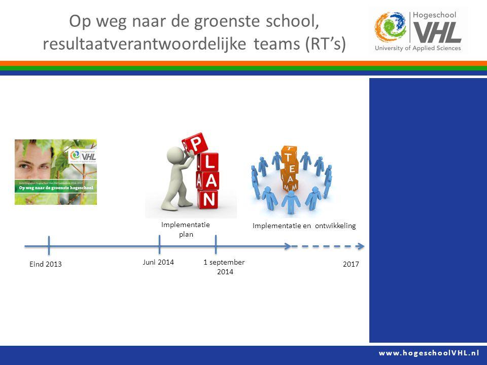 www.hogeschoolVHL.nl Op weg naar de groenste school, resultaatverantwoordelijke teams (RT's) Eind 2013 Juni 20141 september 2014 2017 Implementatie en ontwikkeling Implementatie plan