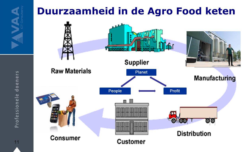 Duurzaamheid in de Agro Food keten 11 PlanetProfitPeople