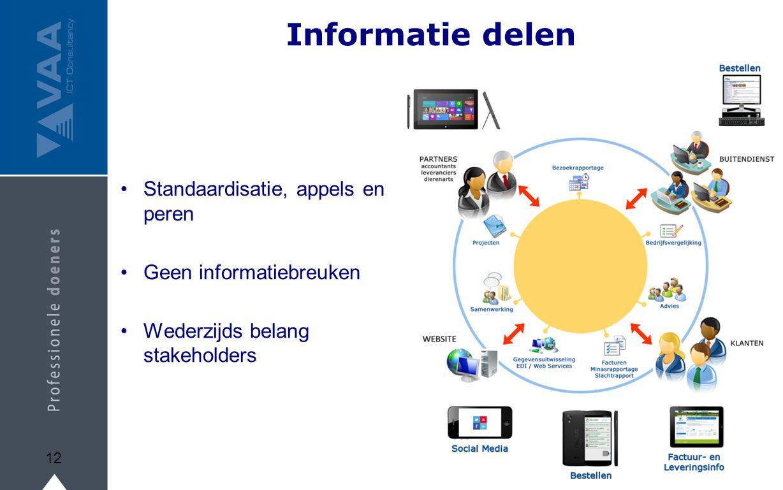 Informatie delen Standaardisatie, appels en peren Geen informatiebreuken Wederzijds belang stakeholders 12
