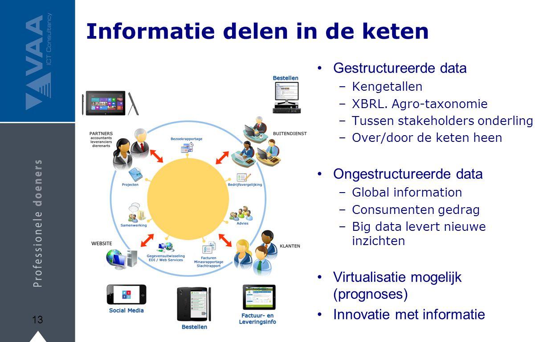 Informatie delen in de keten Gestructureerde data –Kengetallen –XBRL. Agro-taxonomie –Tussen stakeholders onderling –Over/door de keten heen Ongestruc