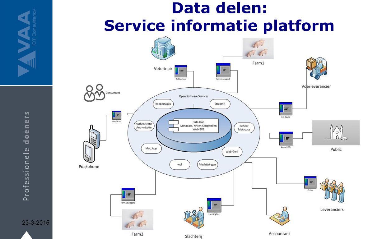 Data delen: Service informatie platform 23-3-201519