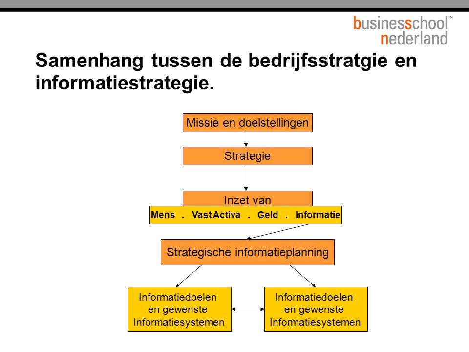 Samenhang tussen de bedrijfsstratgie en informatiestrategie. Missie en doelstellingen Strategie Inzet van Mens. Vast Activa. Geld. Informatie Strategi