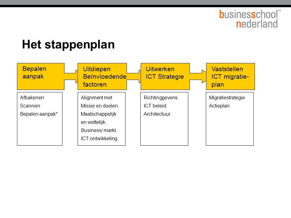 Het stappenplan Bepalen aanpak Afbakenen Scannen Bepalen aanpak* Alignment met Missie en doelen. Maatschappelijk en wettelijk. Business/ markt. ICT on