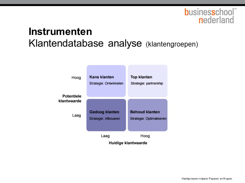 Instrumenten Klantendatabase analyse (klantengroepen)