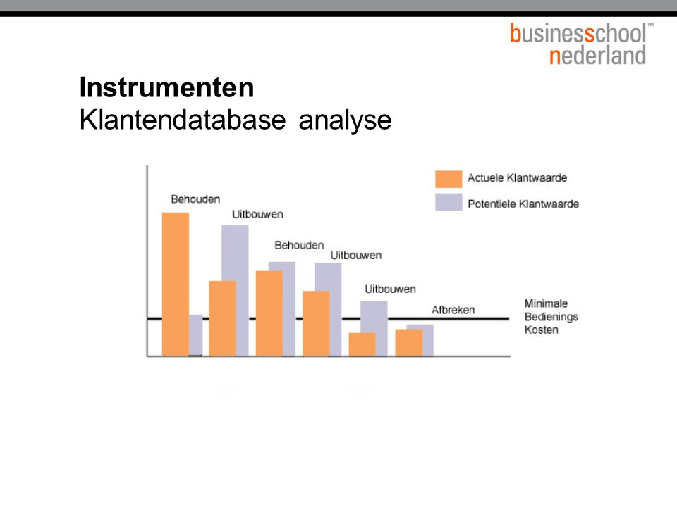 Instrumenten Klantendatabase analyse