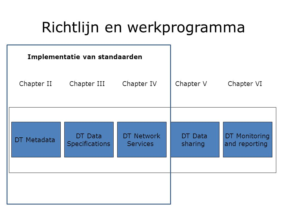 Richtlijn en werkprogramma DT Metadata DT Network Services DT Data Specifications DT Data sharing DT Monitoring and reporting Chapter IIChapter IIIChapter IVChapter VChapter VI Implementatie van standaarden