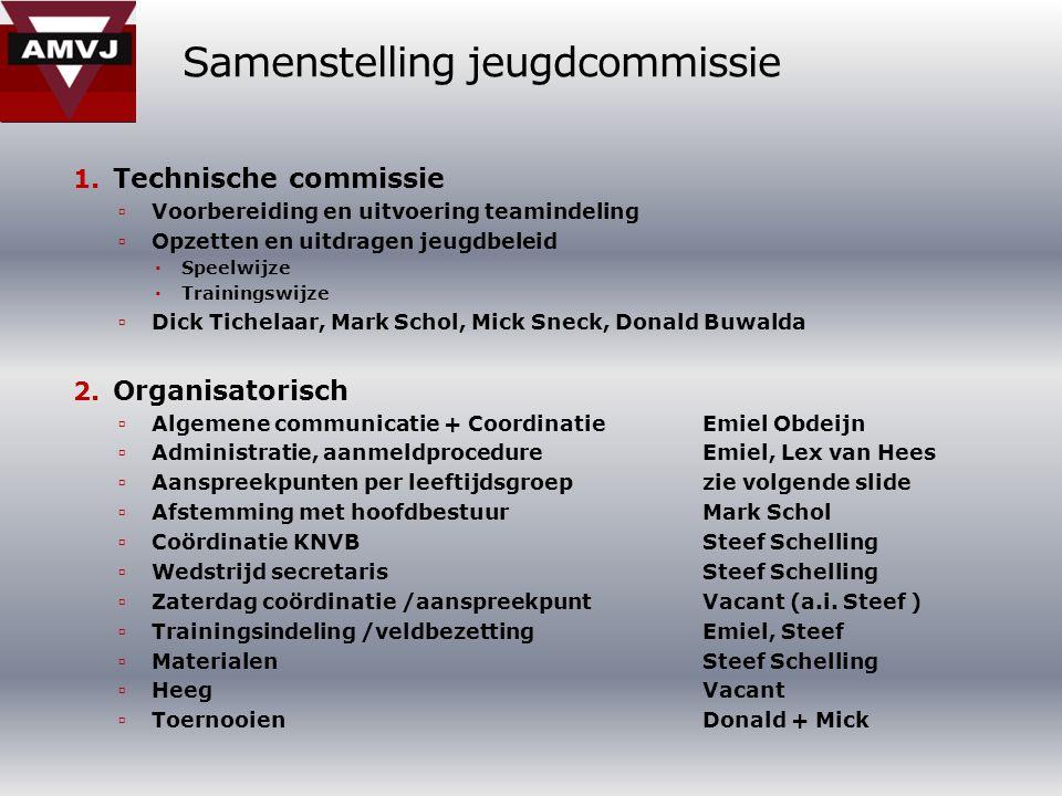 Samenstelling jeugdcommissie 1.