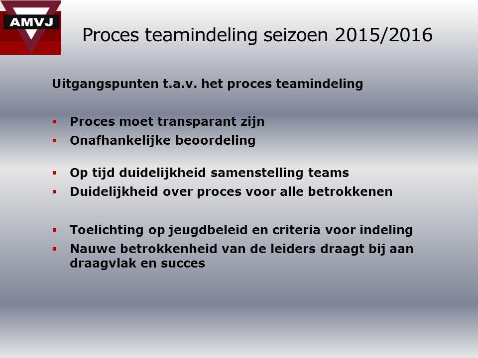Proces teamindeling seizoen 2015/2016 Uitgangspunten t.a.v.